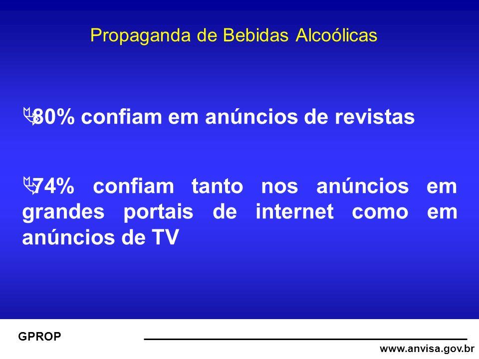 www.anvisa.gov.br GPROP Propaganda de Bebidas Alcoólicas 80% confiam em anúncios de revistas 74% confiam tanto nos anúncios em grandes portais de internet como em anúncios de TV