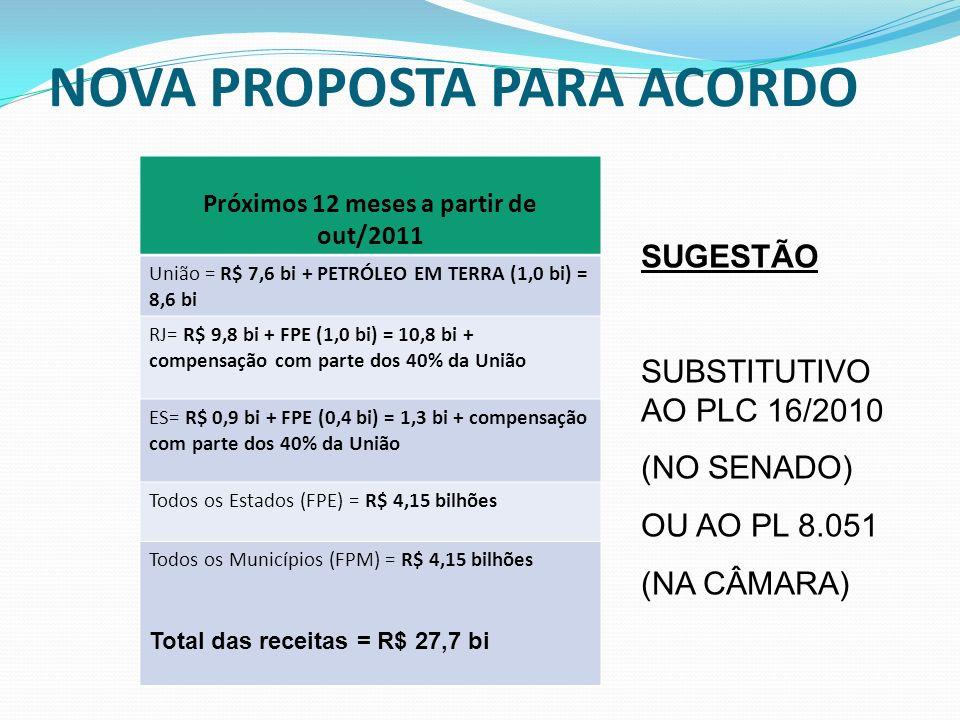 NOVA PROPOSTA PARA ACORDO Próximos 12 meses a partir de out/2011 União = R$ 7,6 bi + PETRÓLEO EM TERRA (1,0 bi) = 8,6 bi RJ= R$ 9,8 bi + FPE (1,0 bi)