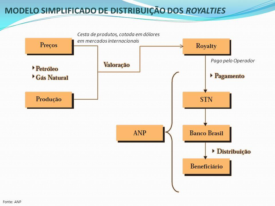 MODELO SIMPLIFICADO DE DISTRIBUIÇÃO DOS ROYALTIES Fonte: ANP Cesta de produtos, cotada em dólares em mercados internacionais Pago pelo Operador