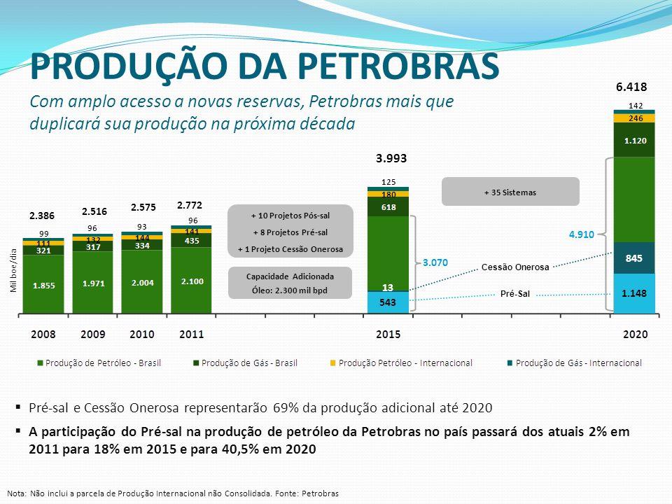 Nota: Não inclui a parcela de Produção Internacional não Consolidada. Fonte: Petrobras Pré-sal e Cessão Onerosa representarão 69% da produção adiciona