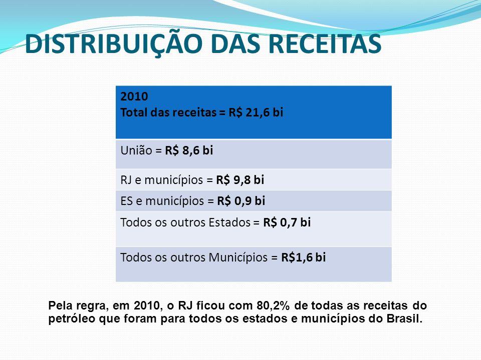 DISTRIBUIÇÃO DAS RECEITAS 2010 Total das receitas = R$ 21,6 bi União = R$ 8,6 bi RJ e municípios = R$ 9,8 bi ES e municípios = R$ 0,9 bi Todos os outr