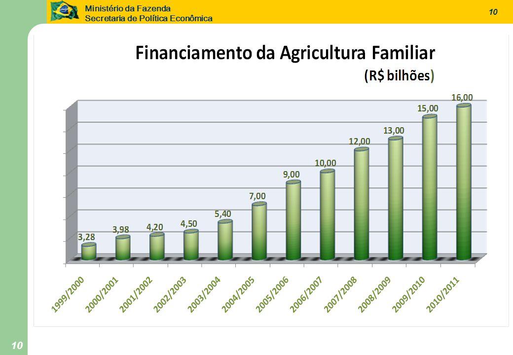Ministério da Fazenda Secretaria de Política Econômica 10