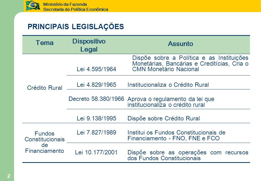 Ministério da Fazenda Secretaria de Política Econômica 2 PRINCIPAIS LEGISLAÇÕES Tema Dispositivo Legal Assunto Crédito Rural Lei 4.595/1964 Dispõe sob