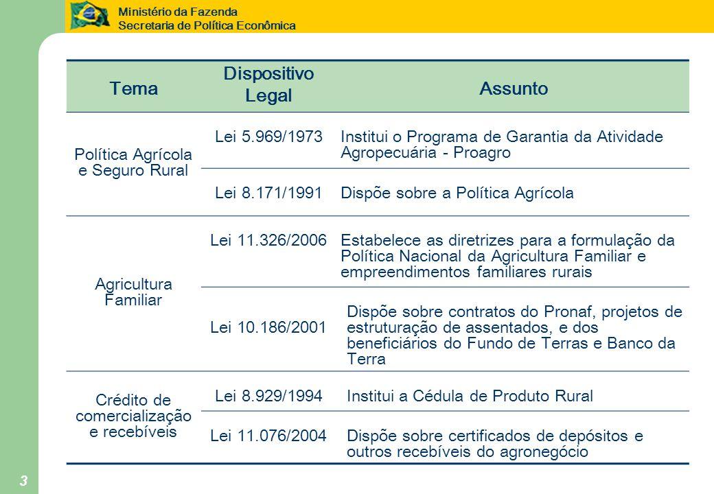 Ministério da Fazenda Secretaria de Política Econômica 3 Tema Dispositivo Legal Assunto Política Agrícola e Seguro Rural Lei 5.969/1973 Institui o Pro