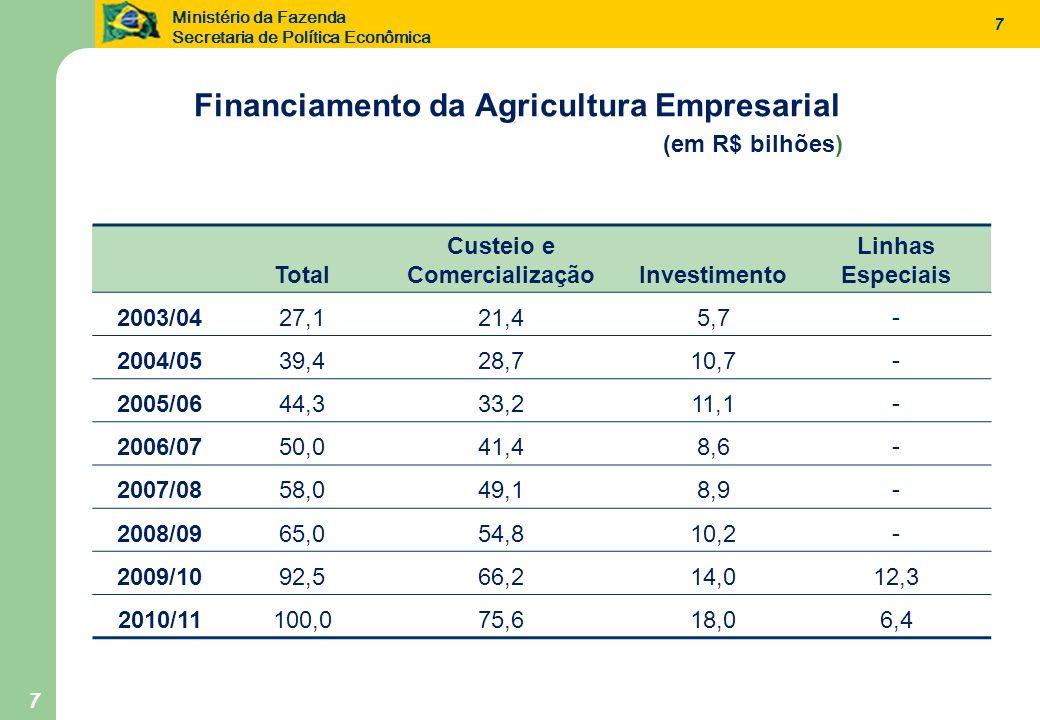 Ministério da Fazenda Secretaria de Política Econômica 7 Financiamento da Agricultura Empresarial (em R$ bilhões) Total Custeio e ComercializaçãoInves