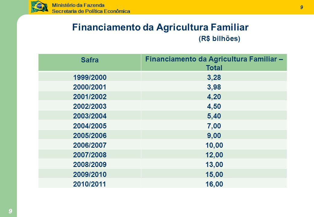 Ministério da Fazenda Secretaria de Política Econômica 9 9 Safra Financiamento da Agricultura Familiar – Total 1999/20003,28 2000/20013,98 2001/20024,