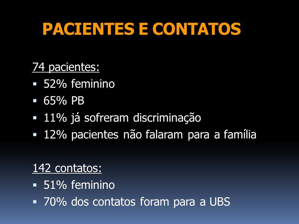 PACIENTES E CONTATOS 74 pacientes: 52% feminino 65% PB 11% já sofreram discriminação 12% pacientes não falaram para a família 142 contatos: 51% femini