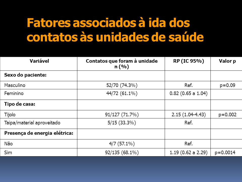 Fatores associados à ida dos contatos às unidades de saúde VariávelContatos que foram à unidade n (%) RP (IC 95%)Valor p Sexo do paciente: Masculino52