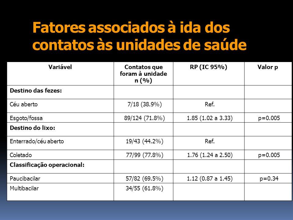 Fatores associados à ida dos contatos às unidades de saúde VariávelContatos que foram à unidade n (%) RP (IC 95%)Valor p Destino das fezes: Céu aberto