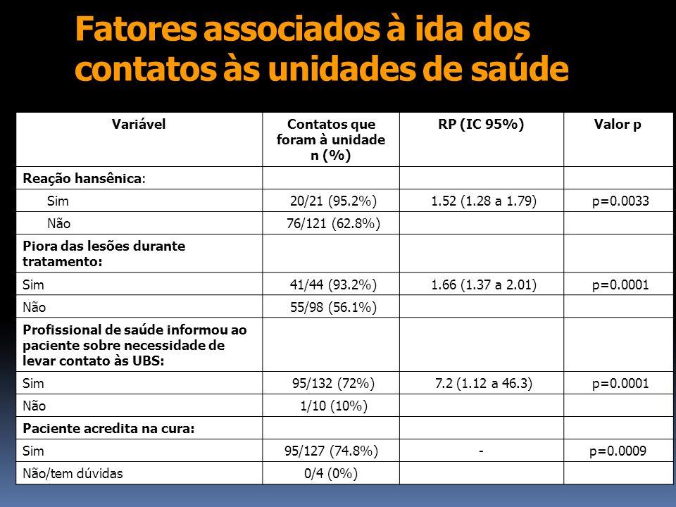 Fatores associados à ida dos contatos às unidades de saúde VariávelContatos que foram à unidade n (%) RP (IC 95%)Valor p Reação hansênica: Sim20/21 (9