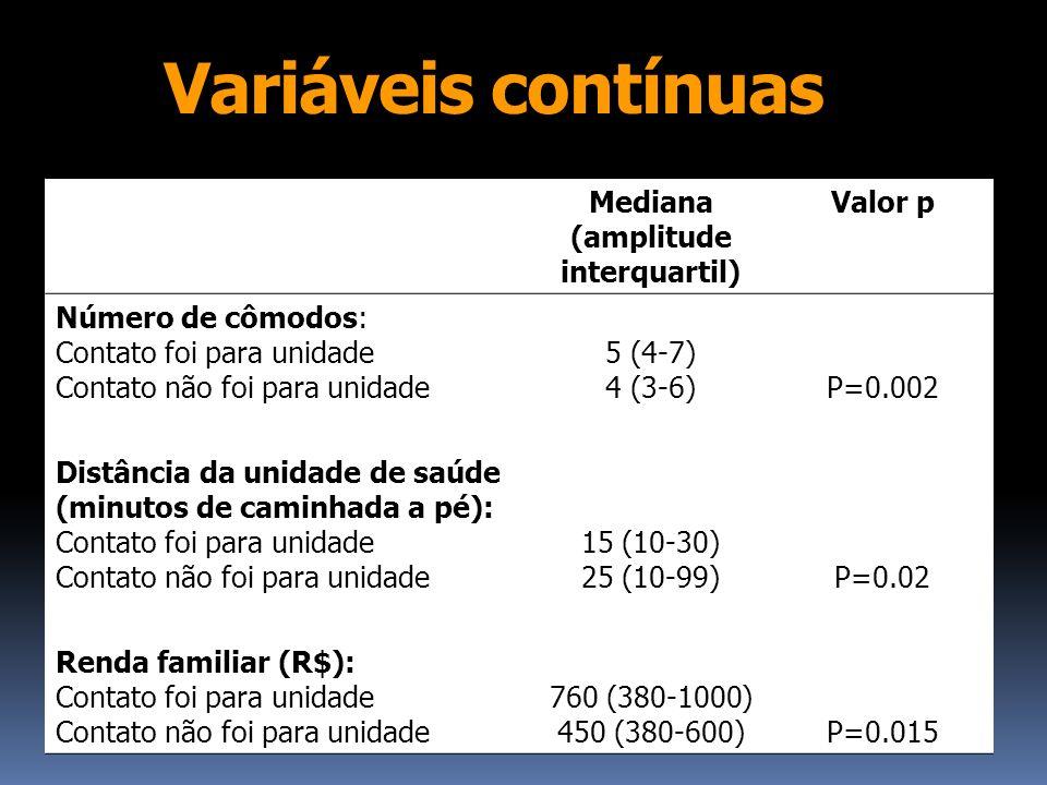 Variáveis contínuas Mediana (amplitude interquartil) Valor p Número de cômodos: Contato foi para unidade Contato não foi para unidade 5 (4-7) 4 (3-6)P