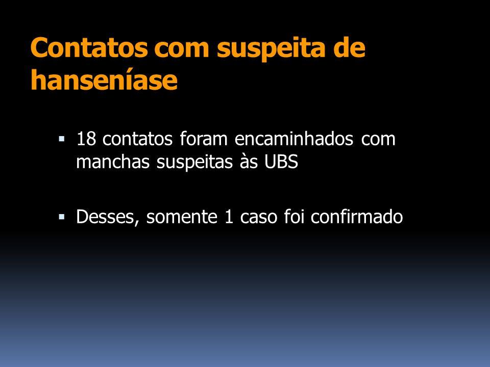 Contatos com suspeita de hanseníase 18 contatos foram encaminhados com manchas suspeitas às UBS Desses, somente 1 caso foi confirmado