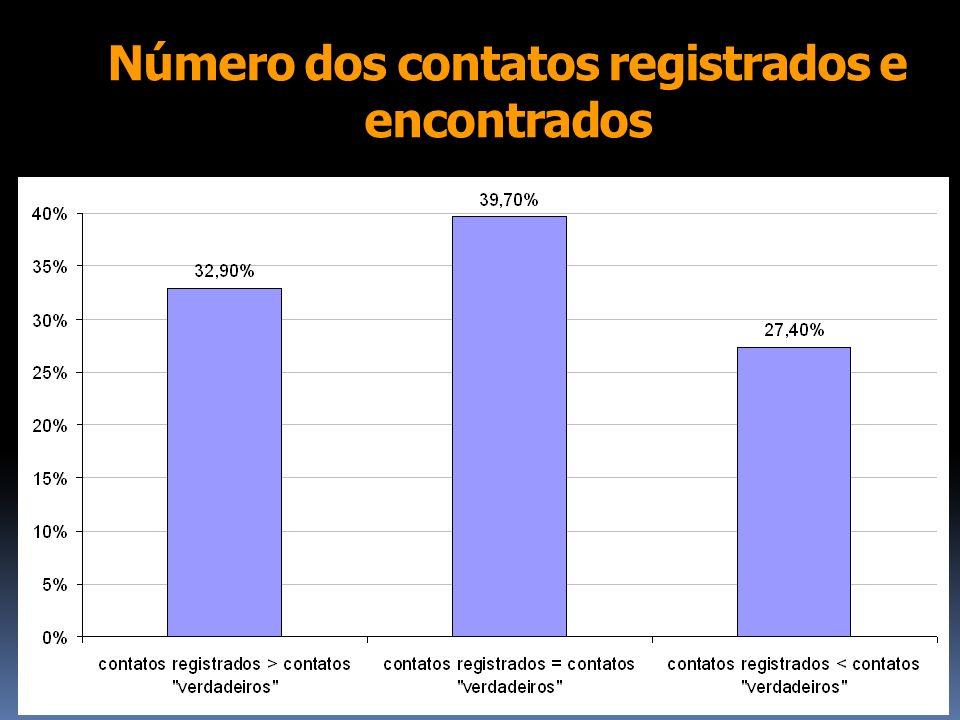 Número dos contatos registrados e encontrados