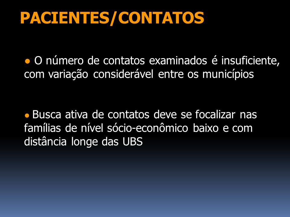 PACIENTES/CONTATOS O número de contatos examinados é insuficiente, com variação considerável entre os municípios Busca ativa de contatos deve se focal