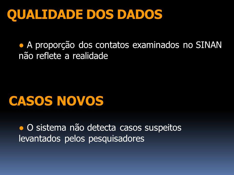 QUALIDADE DOS DADOS A proporção dos contatos examinados no SINAN não reflete a realidade CASOS NOVOS O sistema não detecta casos suspeitos levantados