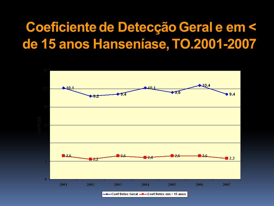 Coeficiente de Detecção Geral e em < de 15 anos Hanseníase, TO.2001-2007