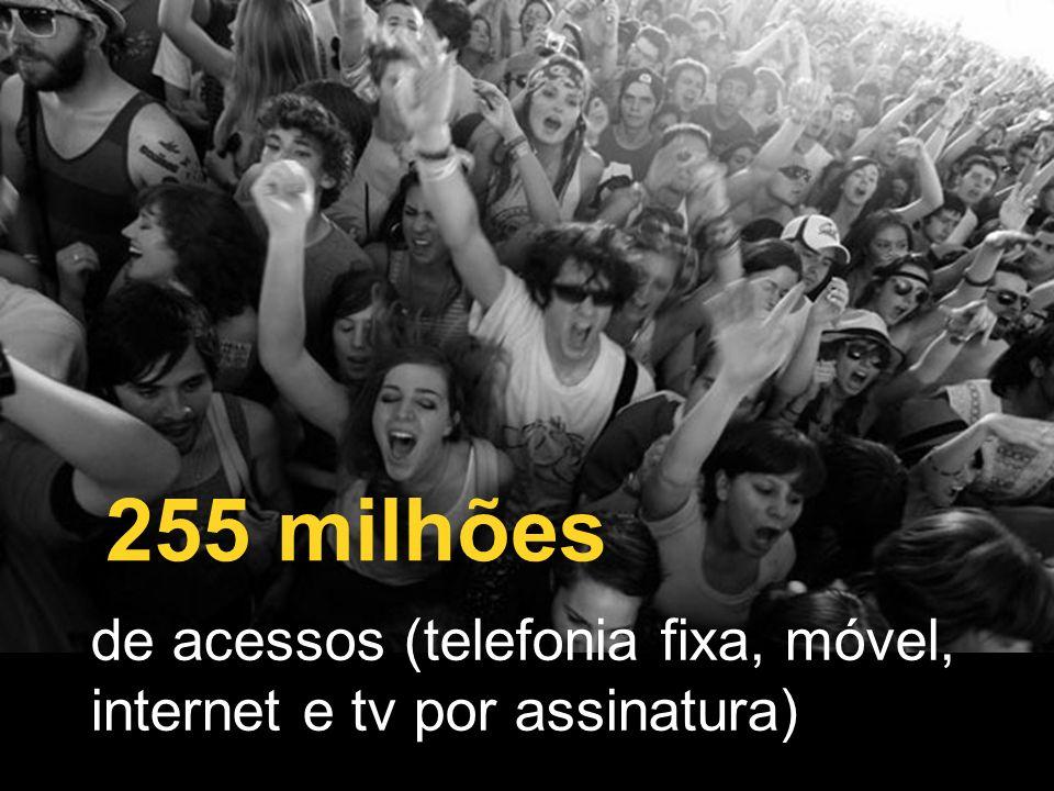 2 255 milhões de acessos (telefonia fixa, móvel, internet e tv por assinatura)