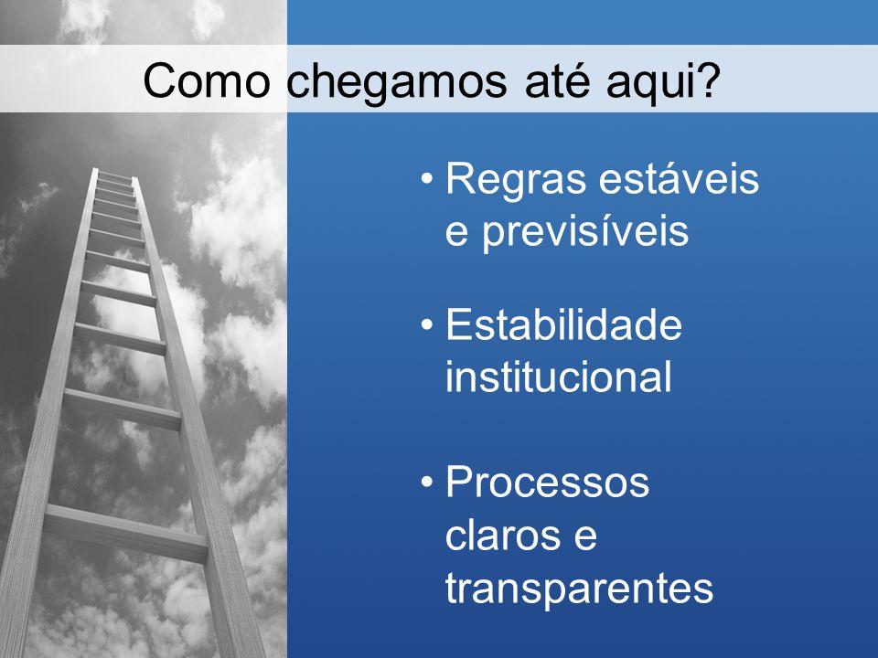 Regras estáveis e previsíveis Estabilidade institucional Processos claros e transparentes Como chegamos até aqui?