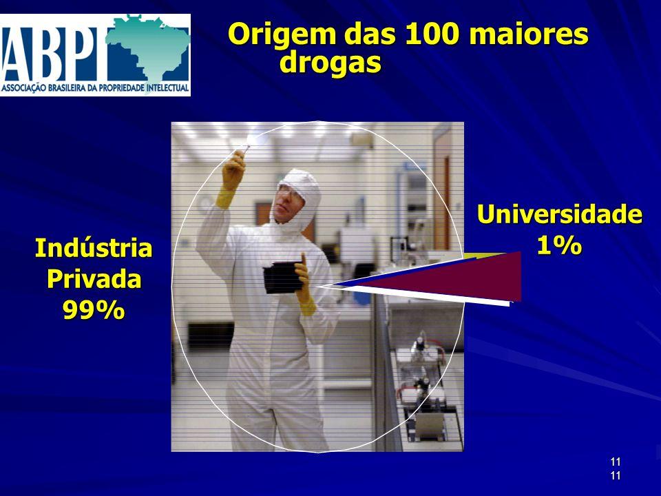 11 Origem das 100 maiores drogas Origem das 100 maiores drogas Indústria Privada 99% Universidade1% 11
