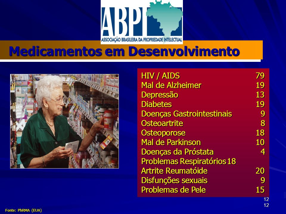 12 HIV / AIDS79 Mal de Alzheimer19 Depressão13 Diabetes19 Doenças Gastrointestinais 9 Osteoartrite 8 Osteoporose18 Mal de Parkinson10 Doenças da Próstata 4 Problemas Respiratórios18 Artrite Reumatóide20 Disfunções sexuais 9 Problemas de Pele15 Medicamentos em Desenvolvimento Fonte: PhRMA (EUA)