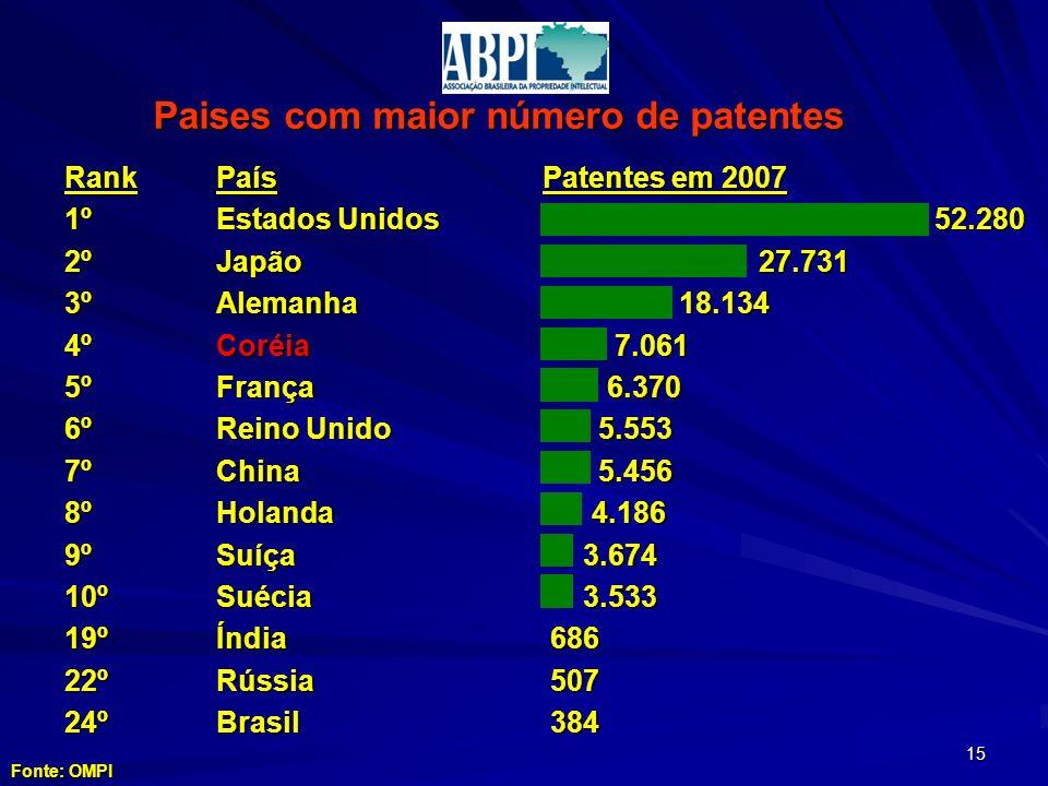 Rank1º2º3º4º5º6º7º8º9º10º19º22º24ºPaís Estados Unidos JapãoAlemanhaCoréiaFrança Reino Unido ChinaHolandaSuíçaSuéciaÍndiaRússiaBrasil Paises com maior número de patentes Patentes em 2007 52.280 52.280 27.731 27.731 18.134 18.134 7.061 7.061 6.370 6.370 5.553 5.553 5.456 5.456 4.186 4.186 3.674 3.674 3.533 3.533 686 686 507 507 384 384 Fonte: OMPI 15