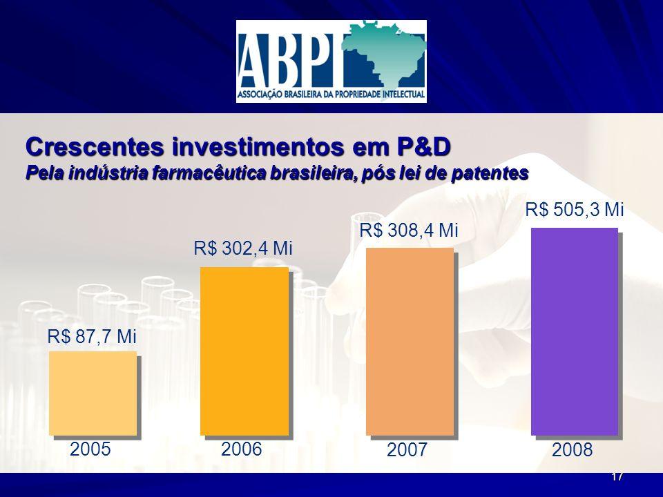 17 R$ 87,7 Mi R$ 302,4 Mi R$ 308,4 Mi R$ 505,3 Mi 20052006 2007 2008 Crescentes investimentos em P&D Pela indústria farmacêutica brasileira, pós lei d