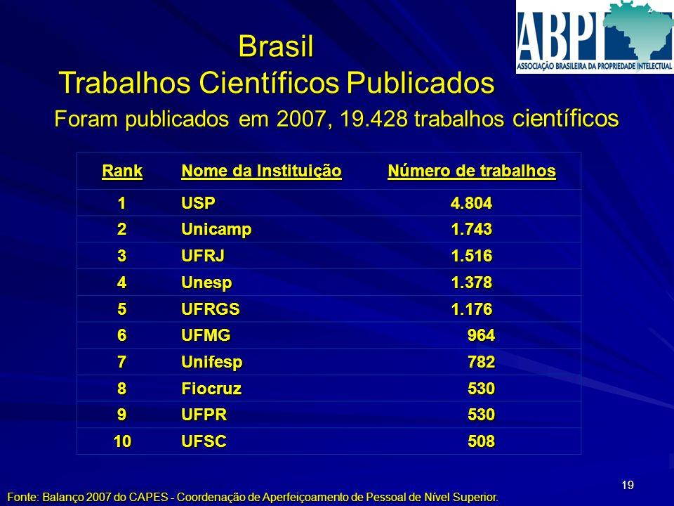 19 Rank Nome da Instituição Número de trabalhos 1USP4.804 2Unicamp1.743 3UFRJ1.516 4Unesp1.378 5UFRGS1.176 6UFMG 964 964 7Unifesp 782 782 8Fiocruz 530 530 9UFPR 10UFSC 508 508 Brasil Trabalhos Científicos Publicados Foram publicados em 2007, 19.428 trabalhos científicos Fonte: Balanço 2007 do CAPES - Coordenação de Aperfeiçoamento de Pessoal de Nível Superior.