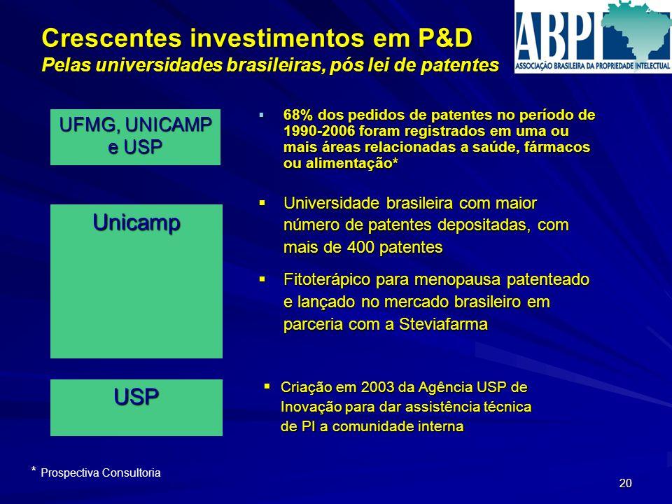 20 Crescentes investimentos em P&D Pelas universidades brasileiras, pós lei de patentes 68% dos pedidos de patentes no período de 1990-2006 foram regi