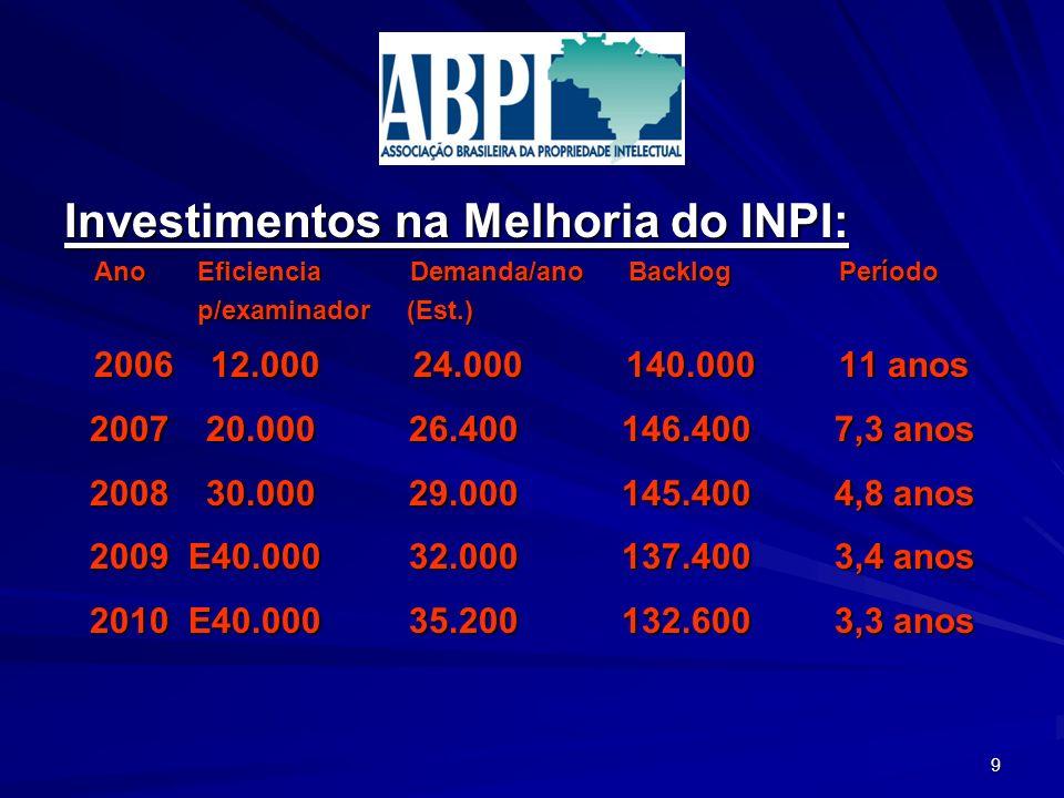 Investimentos na Melhoria do INPI: Ano Eficiencia Demanda/ano Backlog Período Ano Eficiencia Demanda/ano Backlog Período p/examinador (Est.) p/examina