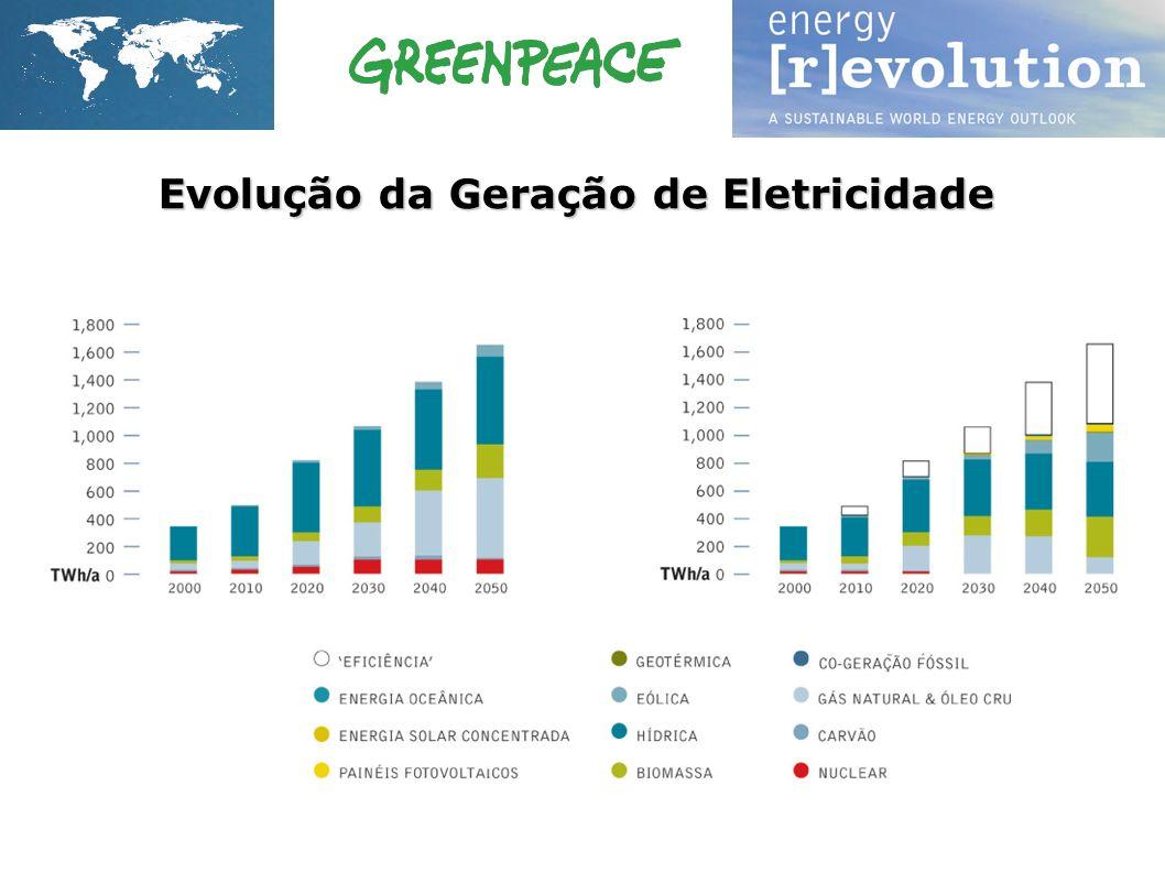 Evolução da Geração de Eletricidade