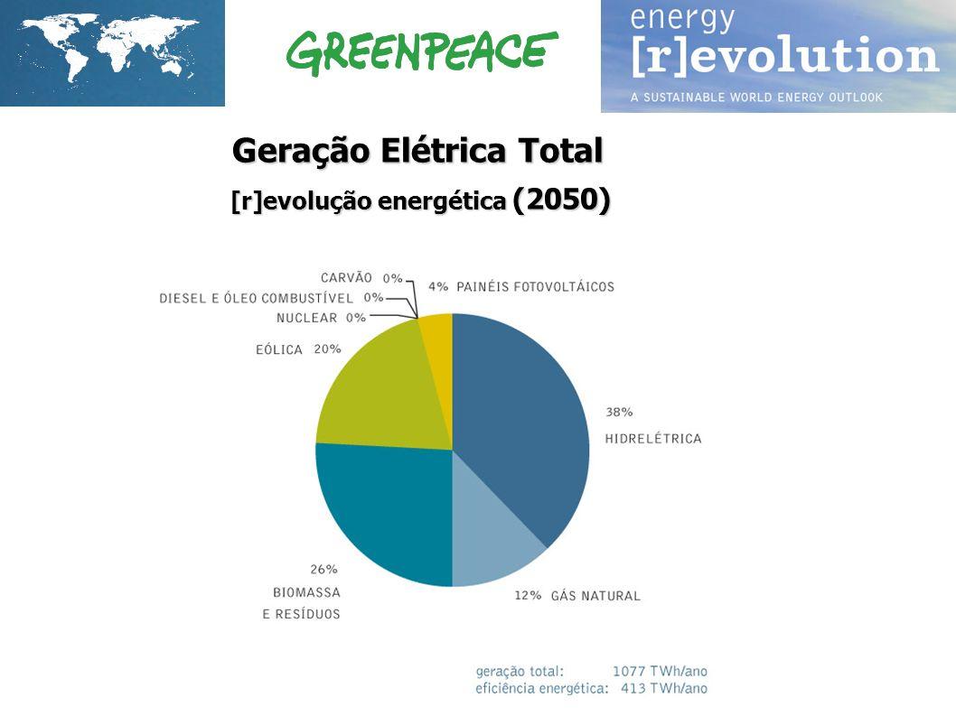 Geração Elétrica Total [r]evolução energética (2050) [r]evolução energética (2050)