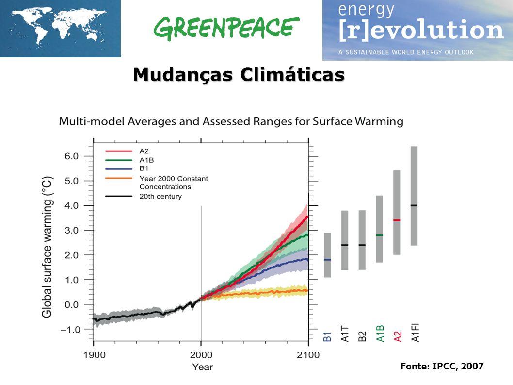 Mudanças Climáticas Fonte: IPCC, 2007