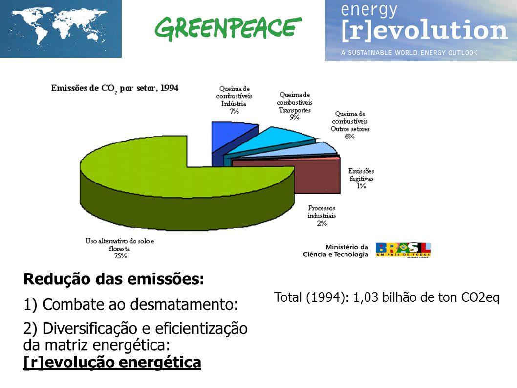 Redução das emissões: 1) Combate ao desmatamento: 2) Diversificação e eficientização da matriz energética: [r]evolução energética Total (1994): 1,03 b