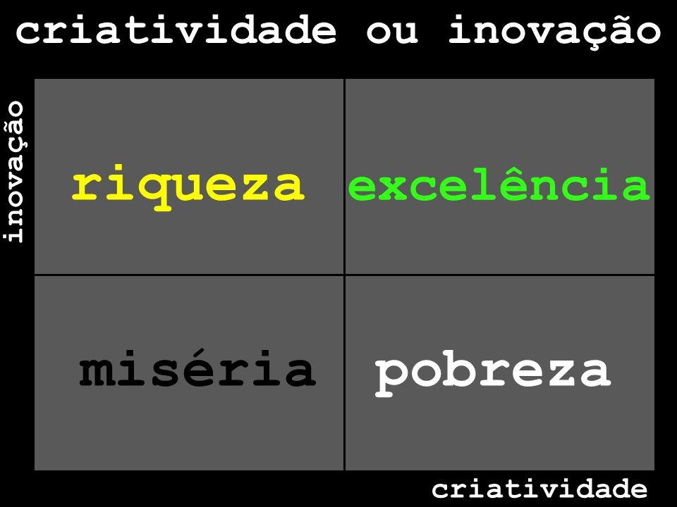 inovação criatividade criatividade ou inovação misériapobreza riqueza excelência
