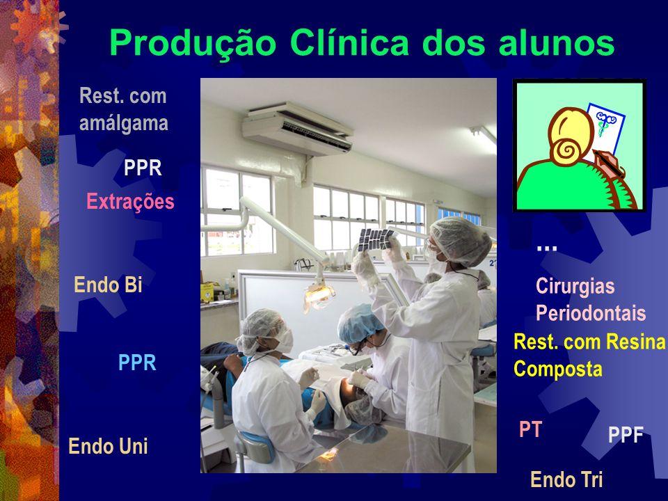 Produção Clínica dos alunos PPR PPF PT Endo Uni PPR Rest. com Resina Composta Rest. com amálgama Extrações Cirurgias Periodontais Endo Bi Endo Tri...