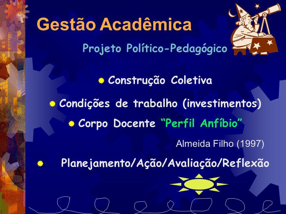 Projeto Político-Pedagógico Construção Coletiva Condições de trabalho (investimentos) Corpo Docente Perfil Anfíbio Almeida Filho (1997) Planejamento/A