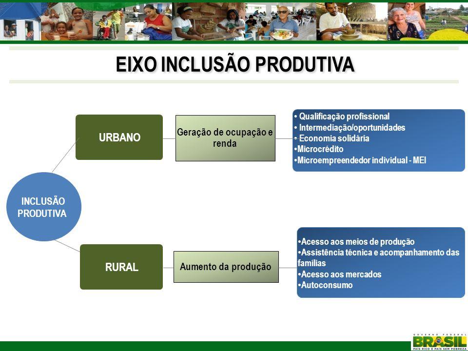 EIXO INCLUSÃO PRODUTIVA URBANO INCLUSÃO PRODUTIVA RURAL Acesso aos meios de produção Assistência técnica e acompanhamento das famílias Acesso aos merc