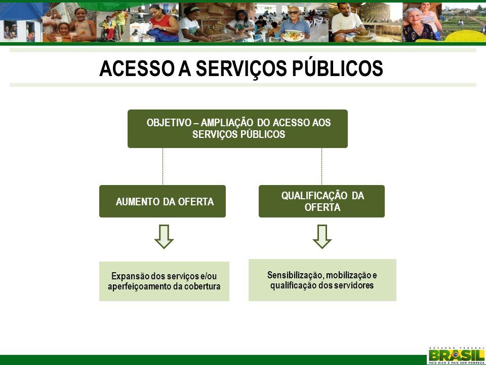Expansão dos serviços e/ou aperfeiçoamento da cobertura Sensibilização, mobilização e qualificação dos servidores OBJETIVO – AMPLIAÇÃO DO ACESSO AOS S