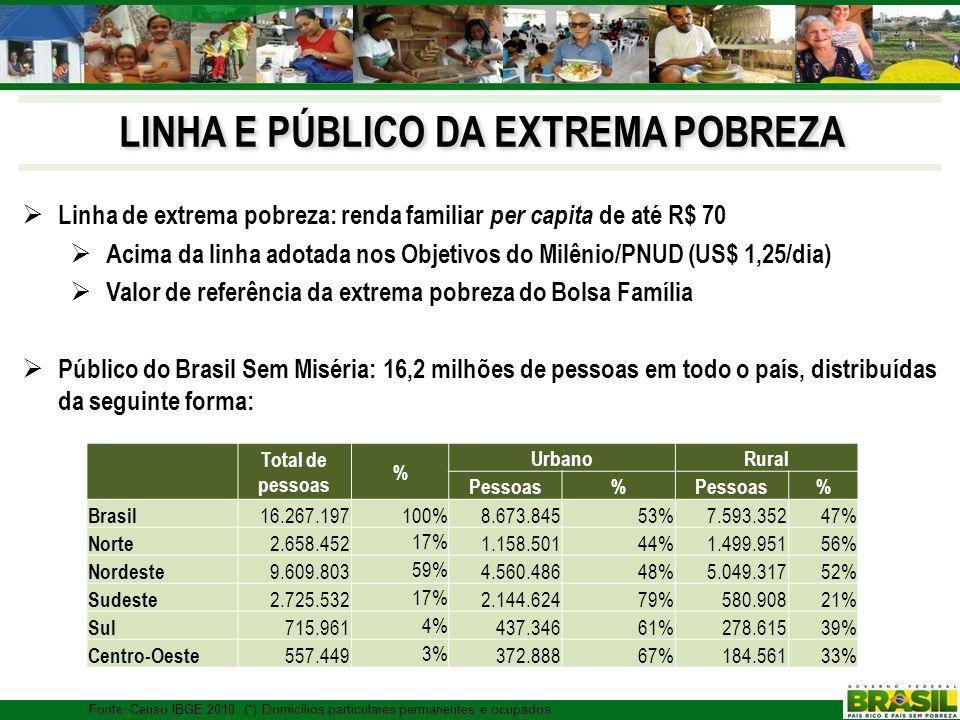 LINHA E PÚBLICO DA EXTREMA POBREZA Linha de extrema pobreza: renda familiar per capita de até R$ 70 Acima da linha adotada nos Objetivos do Milênio/PN