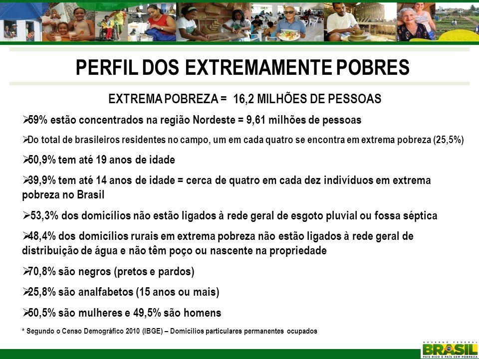 EXTREMA POBREZA = 16,2 MILHÕES DE PESSOAS 59% estão concentrados na região Nordeste = 9,61 milhões de pessoas Do total de brasileiros residentes no ca