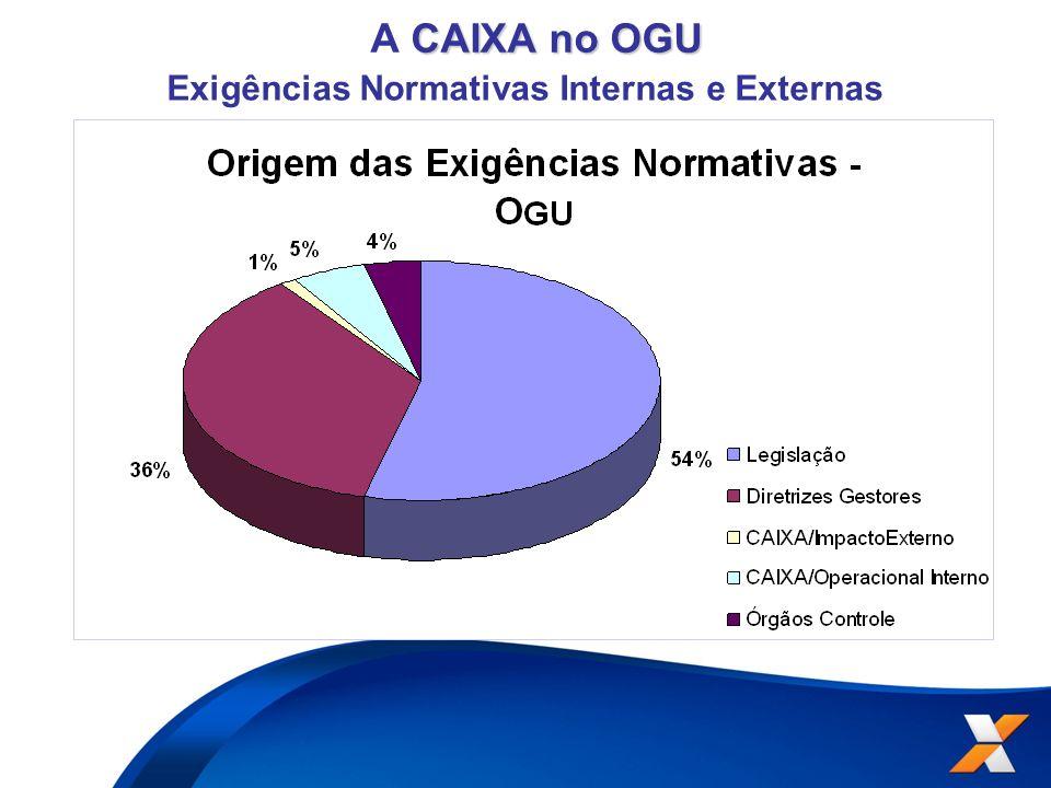 CAIXA no OGU A CAIXA no OGU Exigências Normativas Internas e Externas