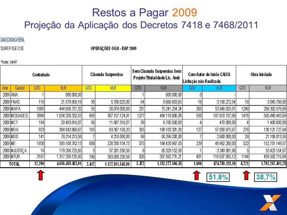 Restos a Pagar 2009 Projeção da Aplicação dos Decretos 7418 e 7468/2011 38,7% 51,8%
