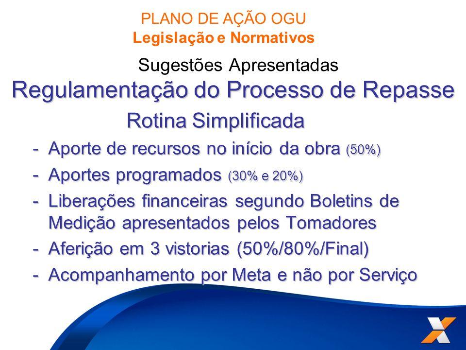 Regulamentação do Processo de Repasse Rotina Simplificada Rotina Simplificada -Aporte de recursos no início da obra (50%) -Aportes programados (30% e