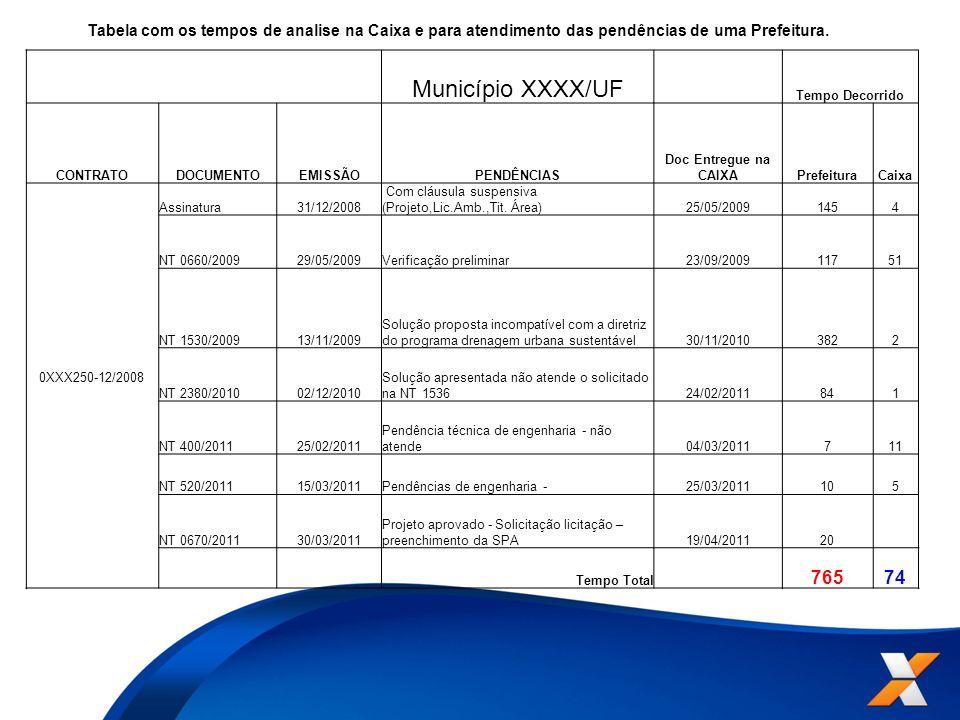 Tabela com os tempos de analise na Caixa e para atendimento das pendências de uma Prefeitura. Município XXXX/UF Tempo Decorrido CONTRATODOCUMENTOEMISS