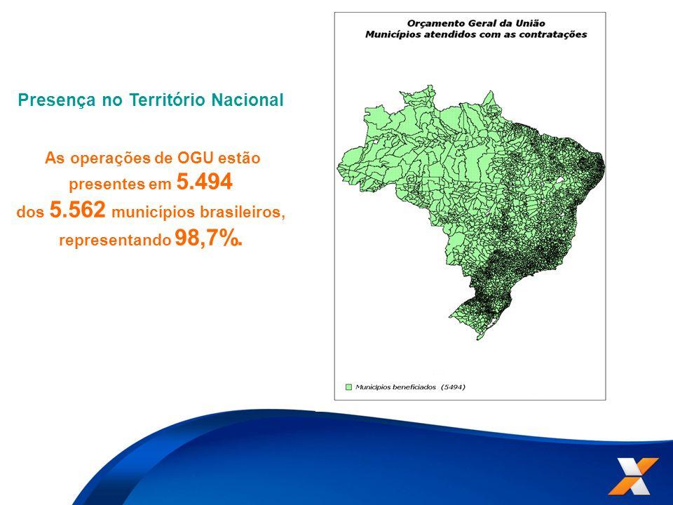 Presença no Território Nacional As operações de OGU estão presentes em 5.494 dos 5.562 municípios brasileiros, representando 98,7%.