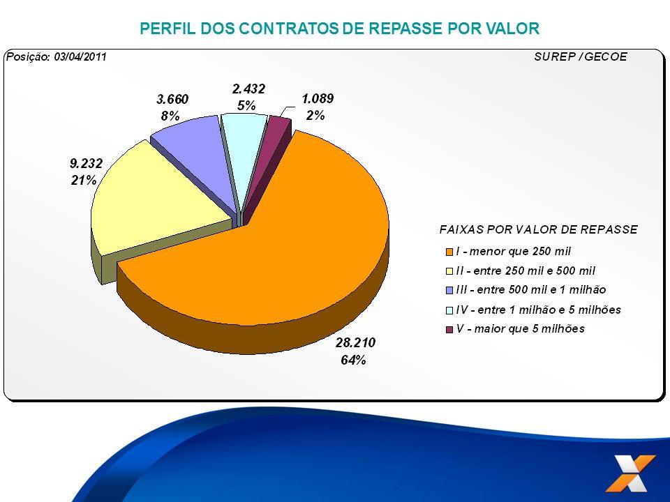 PERFIL DOS CONTRATOS DE REPASSE POR VALOR