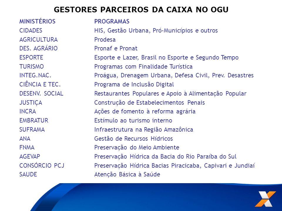 MINISTÉRIOSPROGRAMAS CIDADESHIS, Gestão Urbana, Pró-Municípios e outros AGRICULTURAProdesa DES. AGRÁRIOPronaf e Pronat ESPORTEEsporte e Lazer, Brasil
