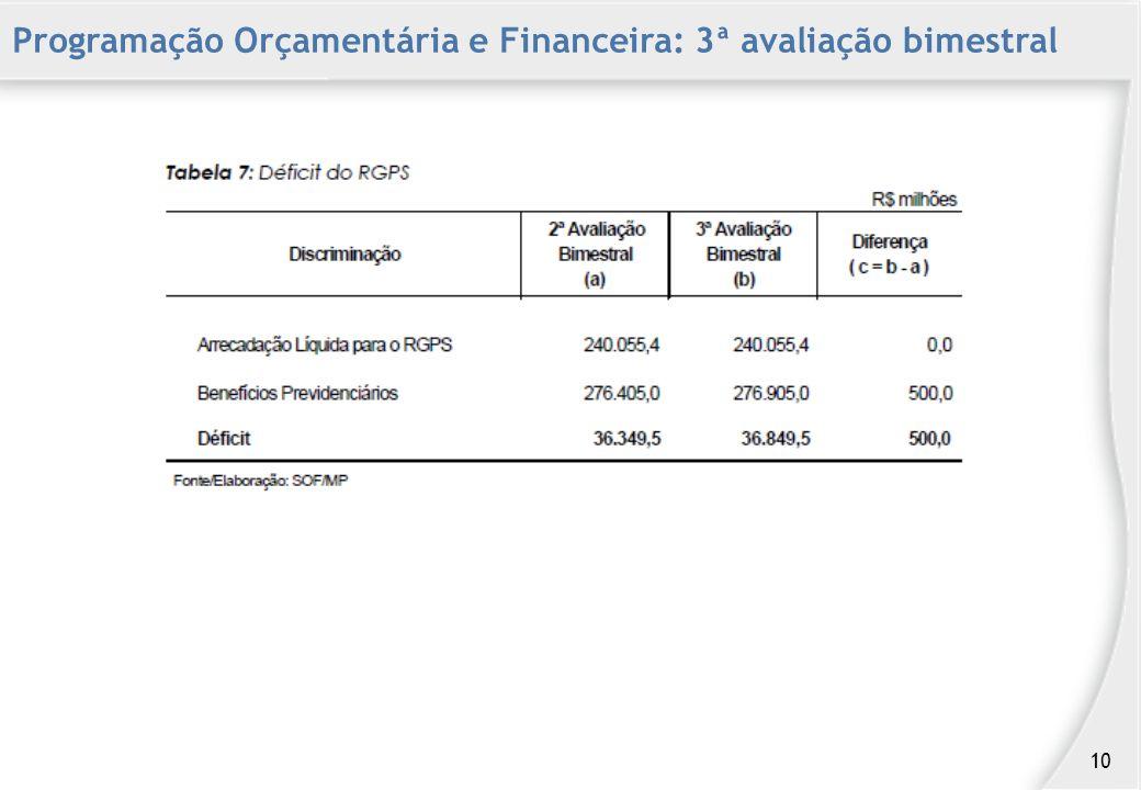 Programação Orçamentária e Financeira: 3ª avaliação bimestral 10