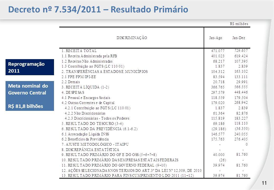 Decreto nº 7.534/2011 – Resultado Primário Reprogramação 2011 Meta nominal do Governo Central R$ 81,8 bilhões 11