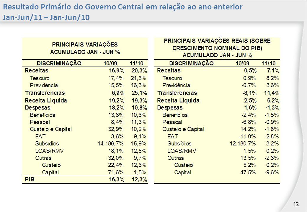 Resultado Primário do Governo Central em relação ao ano anterior Jan-Jun/11 – Jan-Jun/10 12